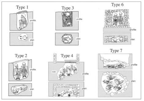 Isbell 2004 Burials 1, 2, 3, 4, 6, 7