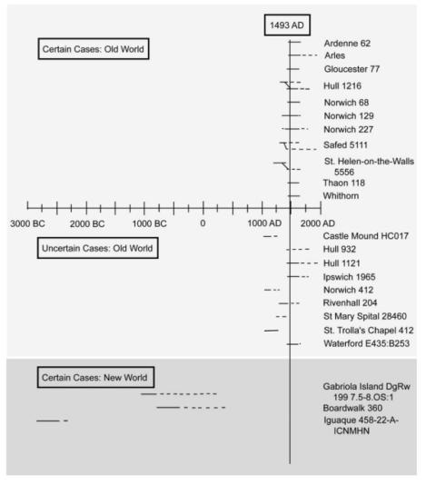 Harper et al. (2011) Comparison Dating and Diagnosis