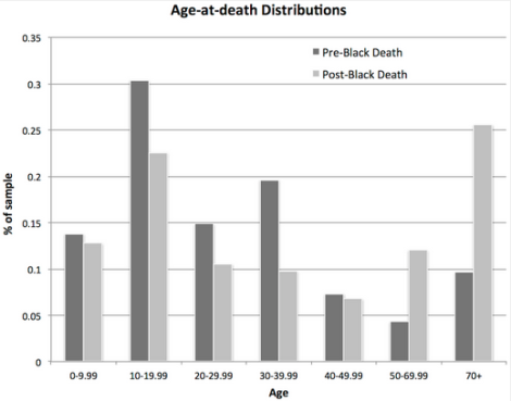 Age-At-Death changes in mortality patterns pre- and post-Death, via DeWitte 2014
