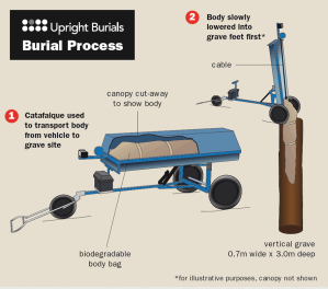 Upright Burial's process, via Upright Burials