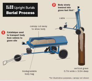 Upright Burial's process, via Upright Burials
